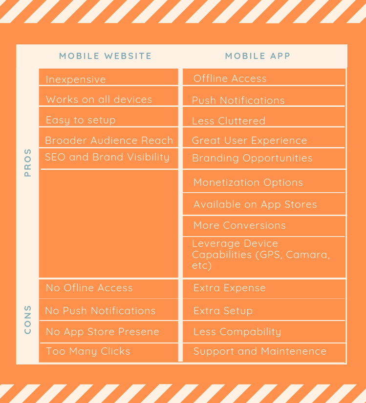 App vs mobile website